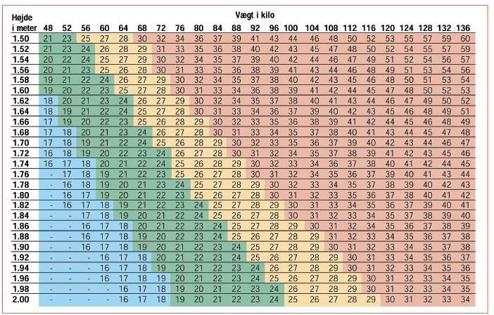 gennemsnitsvægt mænd