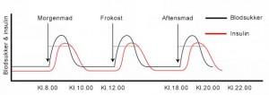insulin og glukose niveau